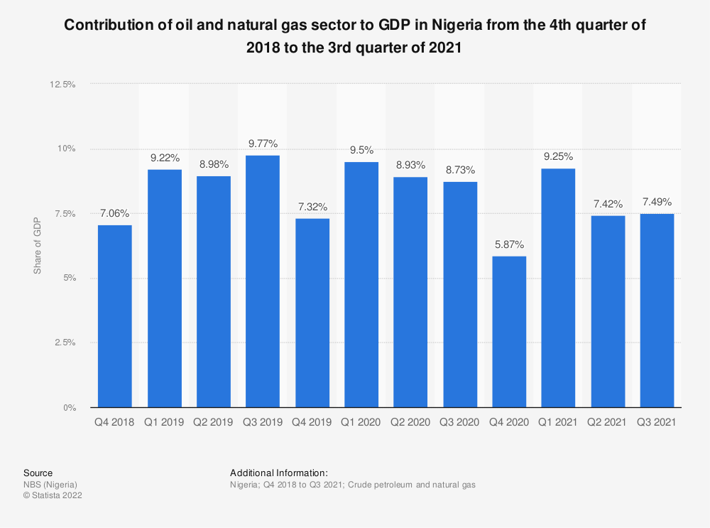 Statistic: Contribution of oil sector to GDP in Nigeria from the 4th quarter of 2018 to the 2nd quarter of 2020 | Statista