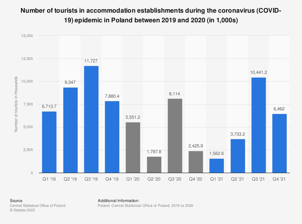 Statistic: Number of tourists in accommodation establishments during the coronavirus (COVID-19) epidemic in Poland between 2019 and 2020 (in 1,000s) | Statista