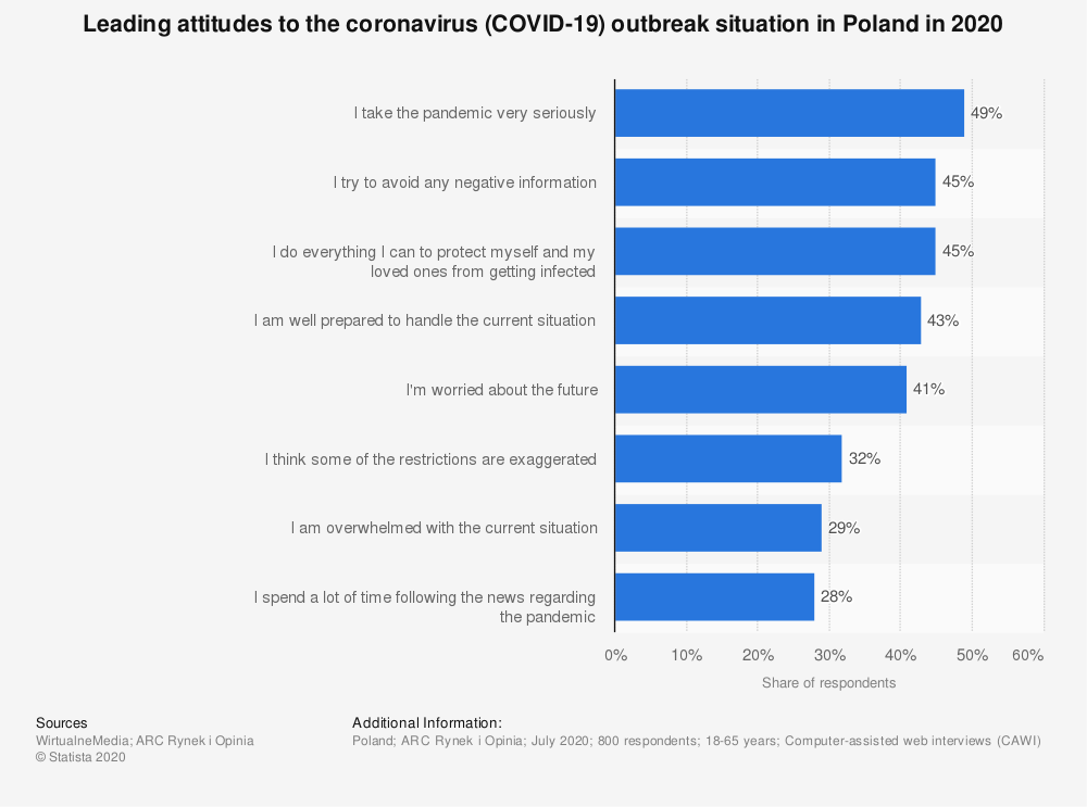 Statistic: Leading attitudes to the coronavirus (COVID-19) outbreak situation in Poland in 2020 | Statista