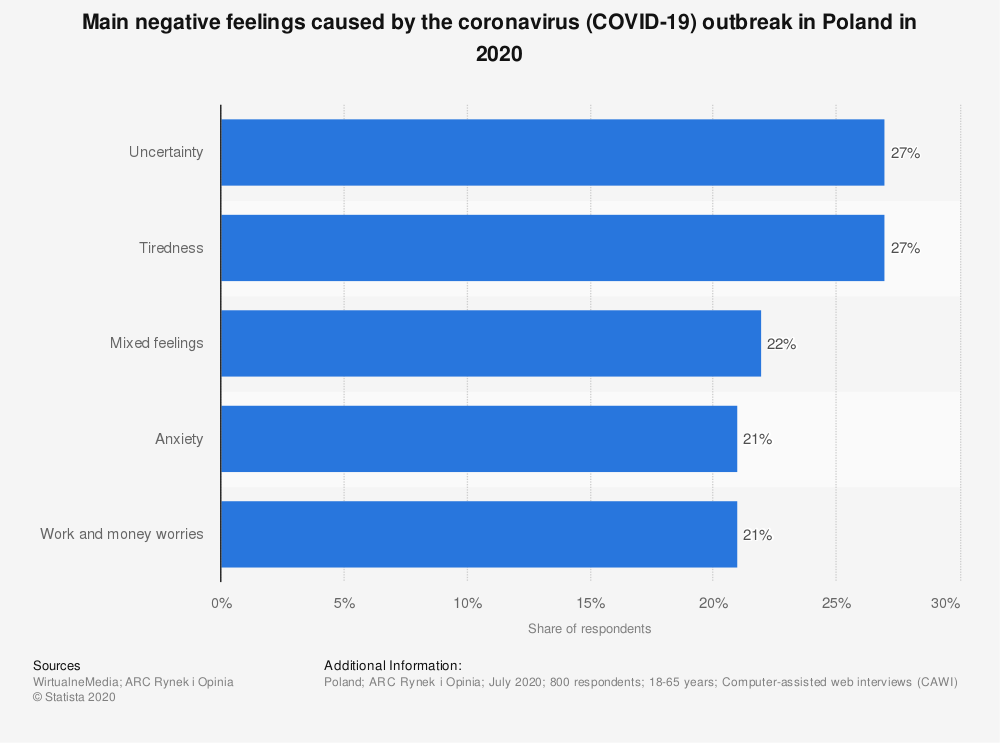 Statistic: Main negative feelings caused by the coronavirus (COVID-19) outbreak in Poland in 2020   Statista