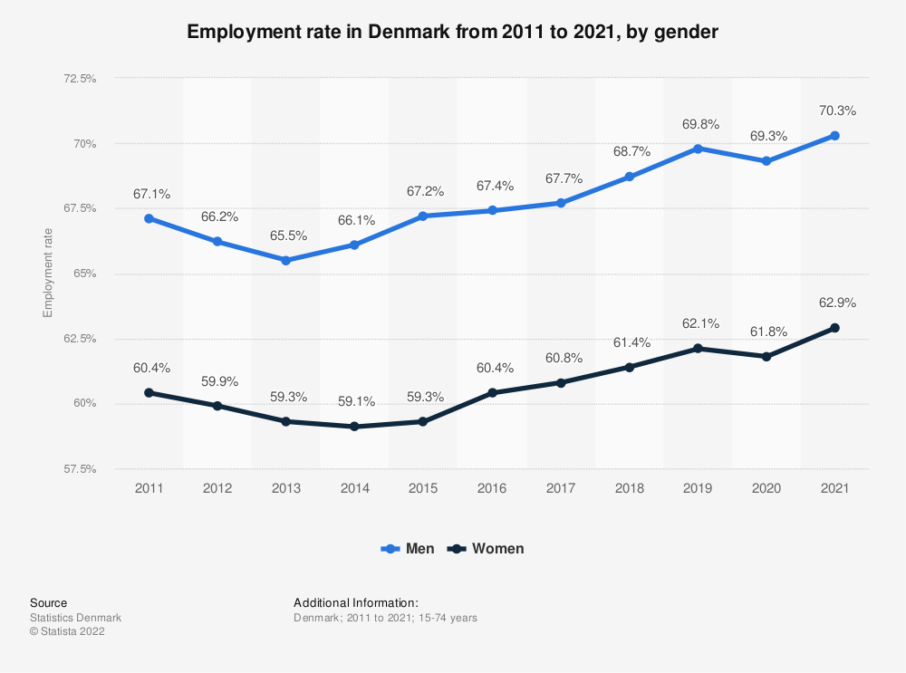 Statistic: Employment rate in Denmark from 2009 to 2019, by gender | Statista