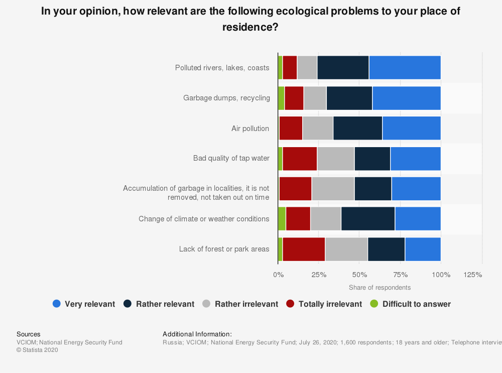 Statistic: In your opinion, how relevant are the following ecological problems to your place of residence?* | Statista