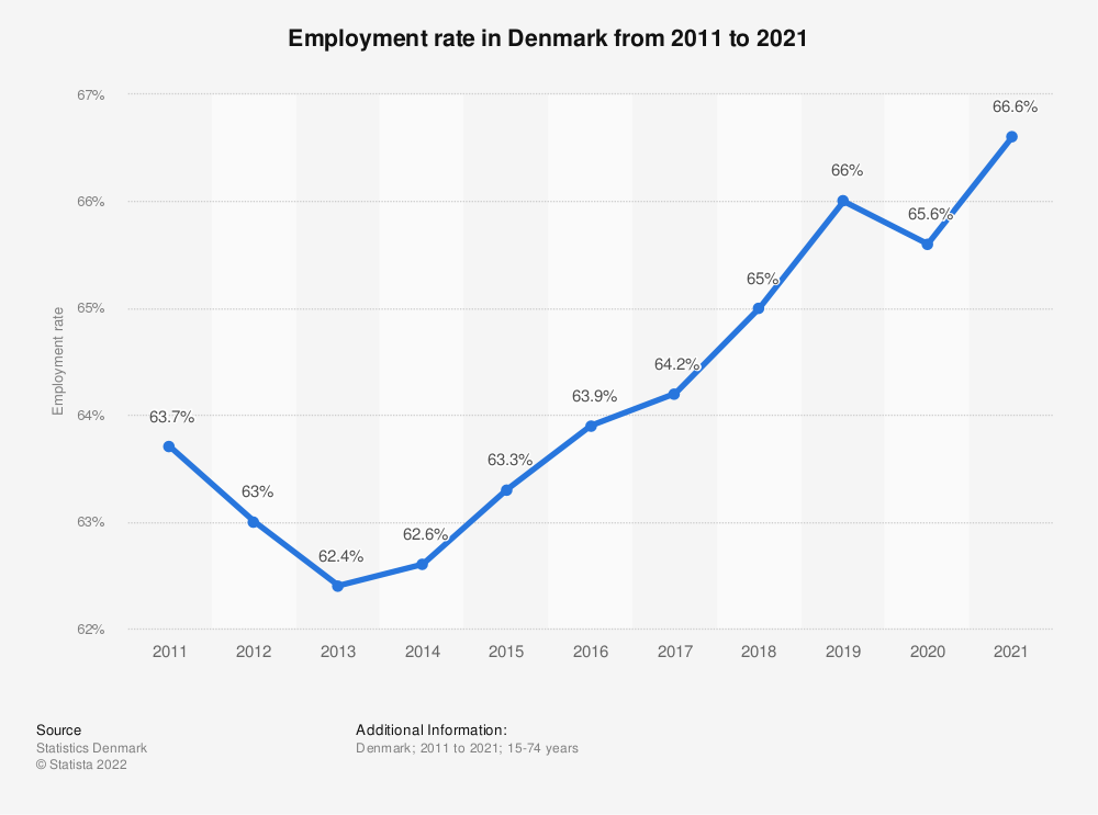 Statistic: Employment rate in Denmark from 2009 to 2019 | Statista