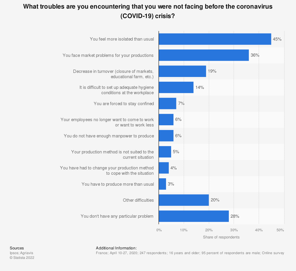 Statistic: What troubles are you encountering that you were not facing before the coronavirus (COVID-19) crisis? | Statista