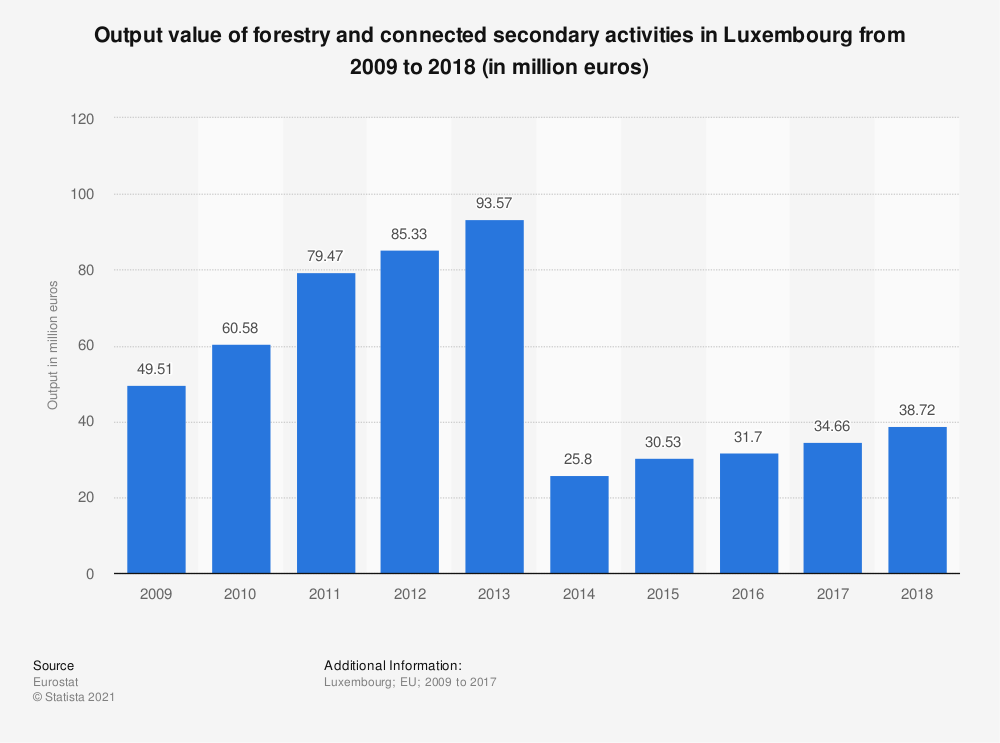 Statistic: Output value of forestry and connected secondary activities in Luxembourg from 2009  to 2018 (in million euros)   Statista