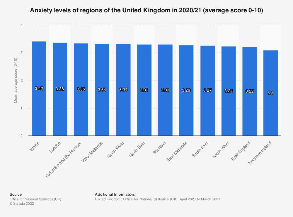 Statistic: Anxiety levels of regions of the United Kingdom (UK) in 2019/20 (average score 0-10) | Statista