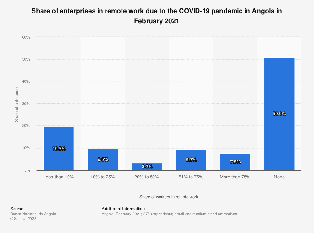 Statistic: Share of employees in remote work due to the COVID-19 pandemic in Angola in July 2020 | Statista