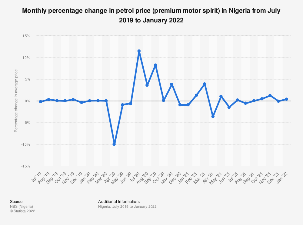 Statistic: Monthly percentage change in petrol price in Nigeria from July 2019 to July 2020 | Statista