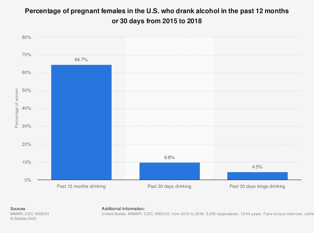 Statistic: Percentage of pregnant females in the U.S. who drank alcohol in the past 12 months or 30 days from 2015 to 2018 | Statista