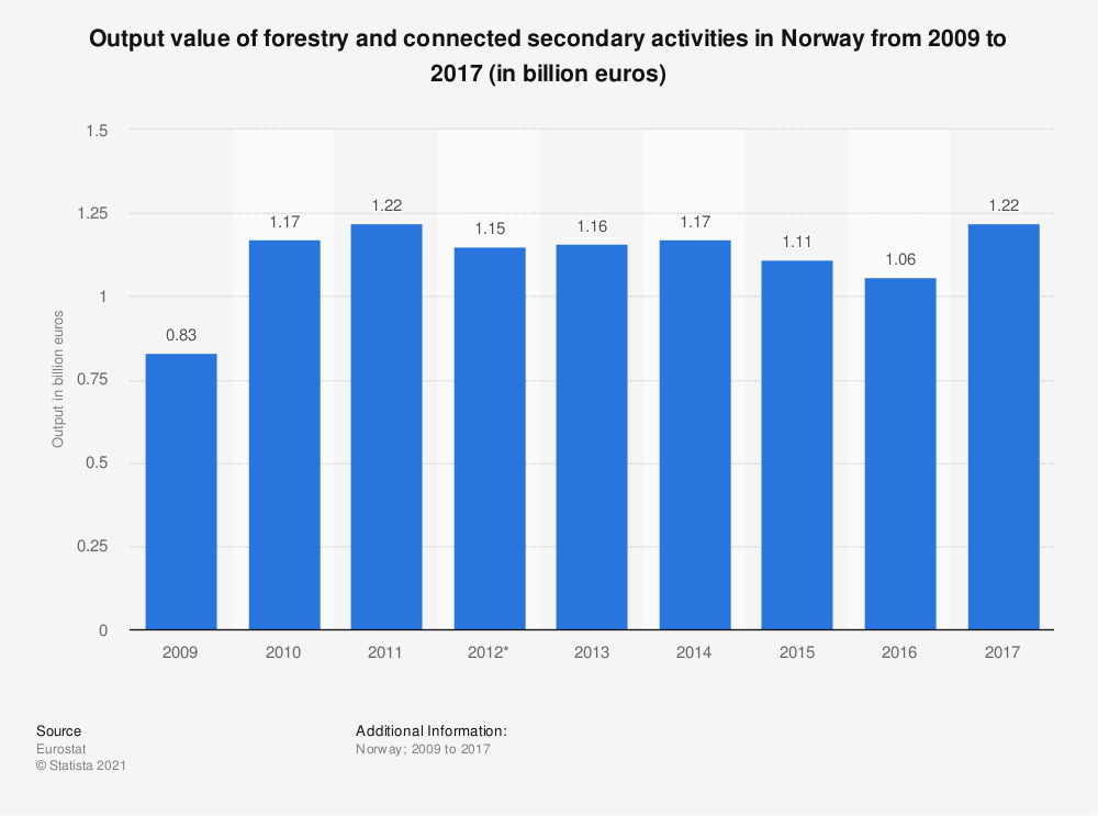 Statistic: Output value of forestry and connected secondary activities in Norway  from 2009 to 2017 (in billion euros)   Statista