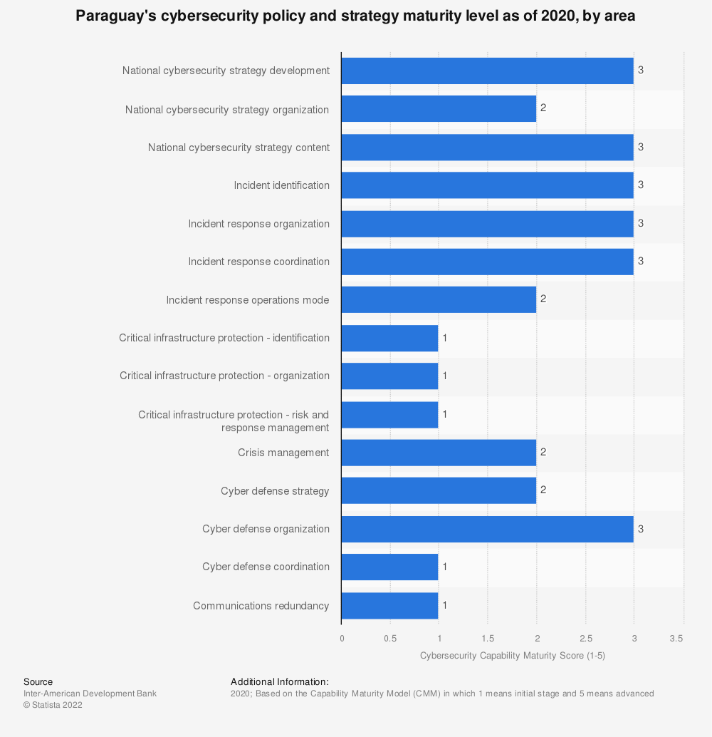 Statistic: Paraguay's cybersecurity policy and strategy maturity level as of 2020, by area | Statista