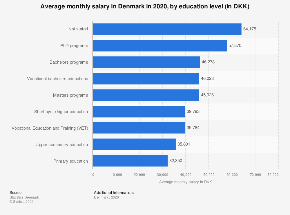 Statistic: Average monthly salary in Denmark in 2019, by education level (in DKK) | Statista