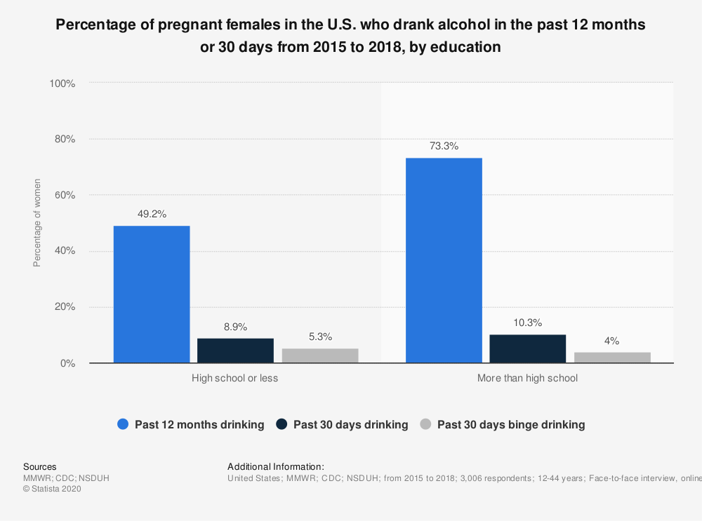 Statistic: Percentage of pregnant females in the U.S. who drank alcohol in the past 12 months or 30 days from 2015 to 2018, by education | Statista