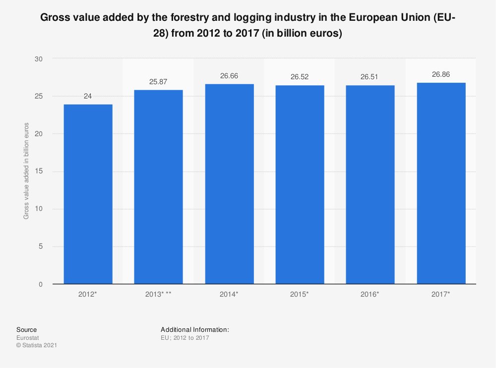Statistic: Gross value added by the forestry and logging industry in the European Union (EU-28)  from 2012 to 2017 (in billion euros) | Statista
