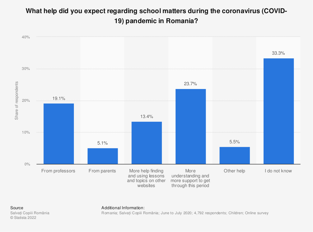 Statistic: What help did you expect regarding school matters during the coronavirus (COVID-19) pandemic in Romania? | Statista