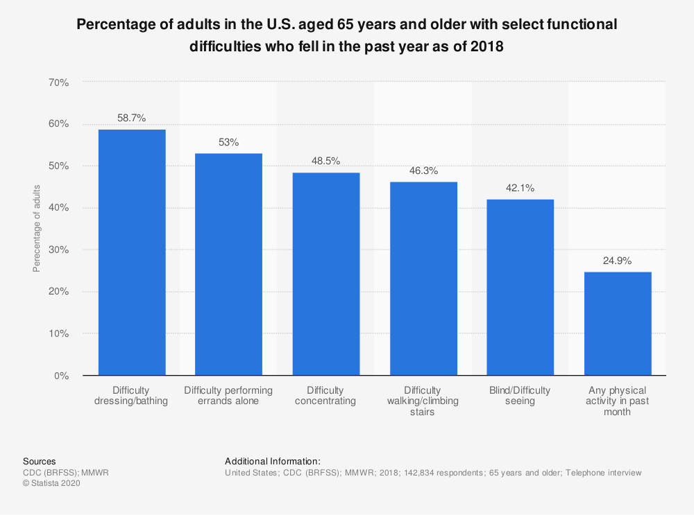 Statistic: Percentage of adults in the U.S. aged 65 years and older with select functional difficulties who fell in the past year as of 2018 | Statista