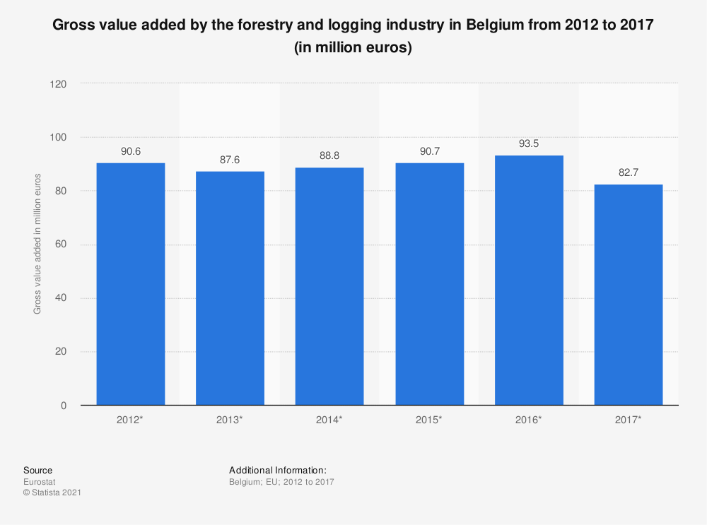 Statistic: Gross value added by the forestry and logging industry in Belgium from 2012 to 2017 (in million euros)   Statista
