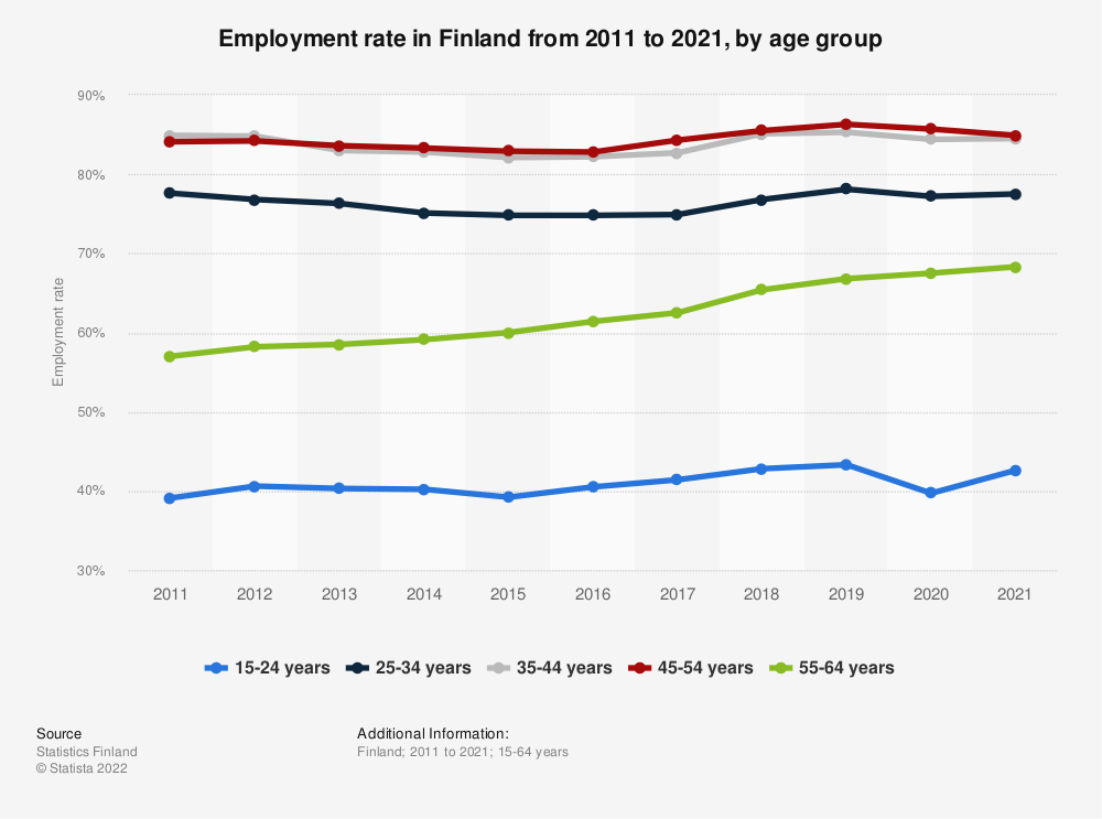 Statistic: Employment rate in Finland from 2009 to 2019, by age group | Statista