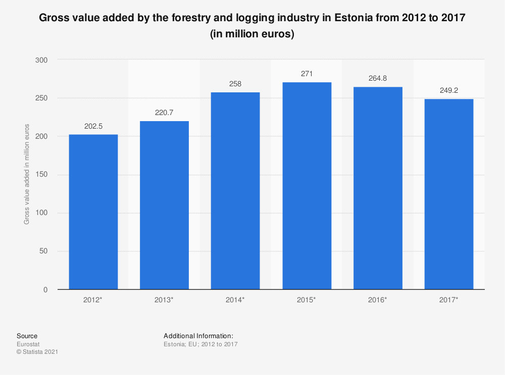 Statistic: Gross value added by the forestry and logging industry in Estonia from 2012 to 2017 (in million euros) | Statista