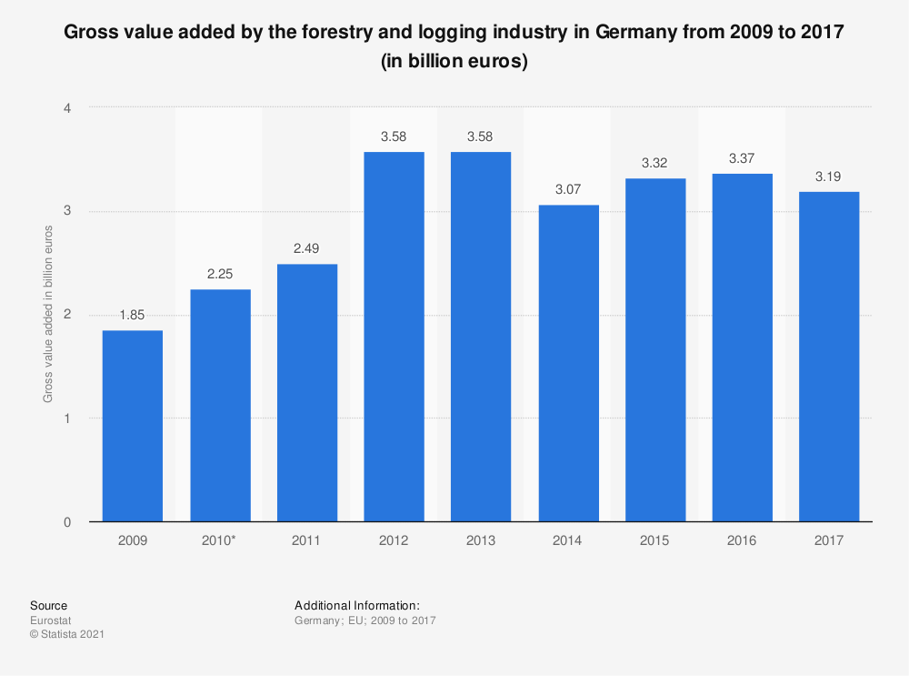 Statistic: Gross value added by the forestry and logging industry in Germany from 2009  to 2017 (in billion euros) | Statista