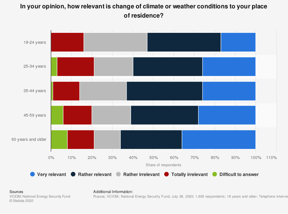 Statistic: In your opinion, how relevant is change of climate or weather conditions to your place of residence?* | Statista