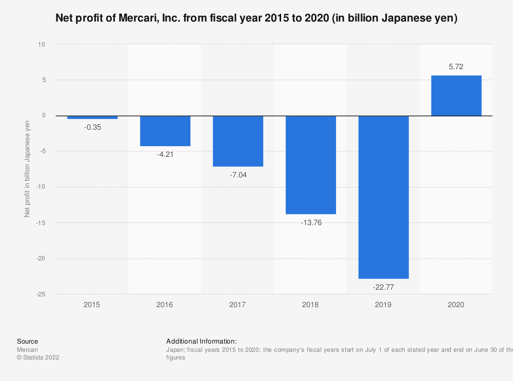 Statistic: Net profit* of Mercari, Inc. from fiscal year 2015 to 2019 (in billion Japanese yen)   Statista