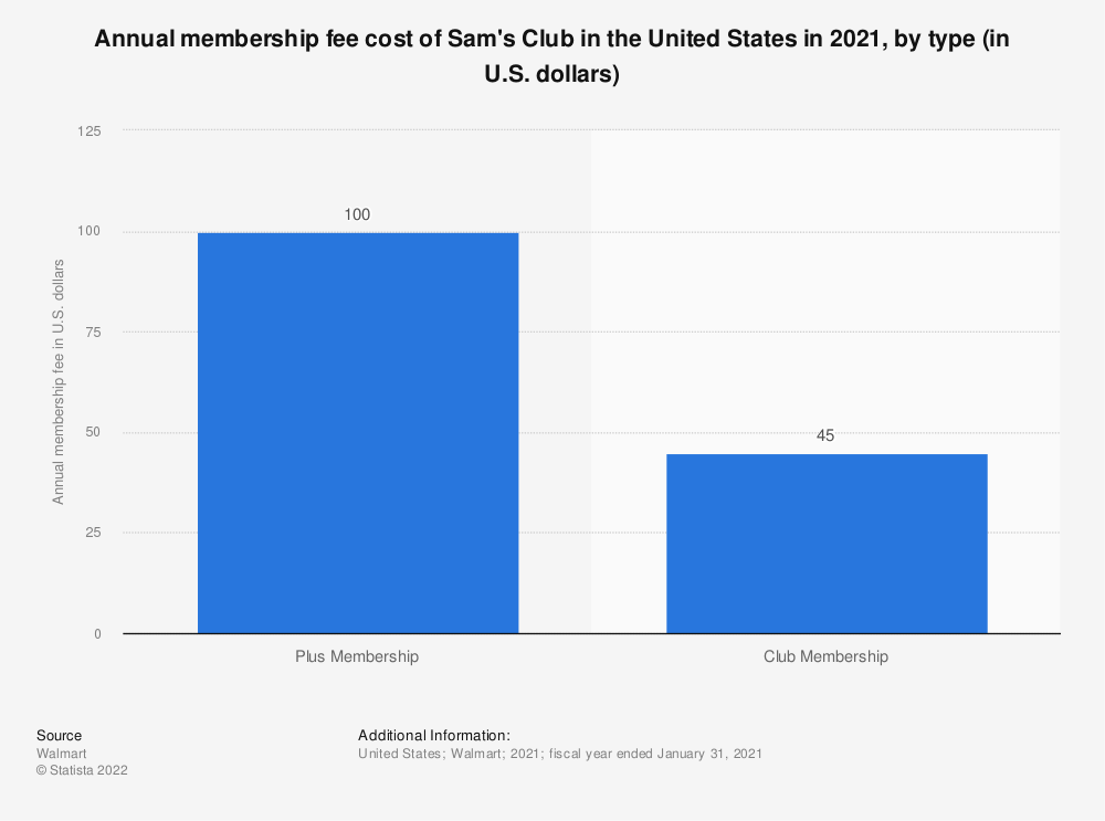 Statistic: Annual membership fee cost of Sam's Club in the United States in 2021, by type (in U.S. dollars) | Statista