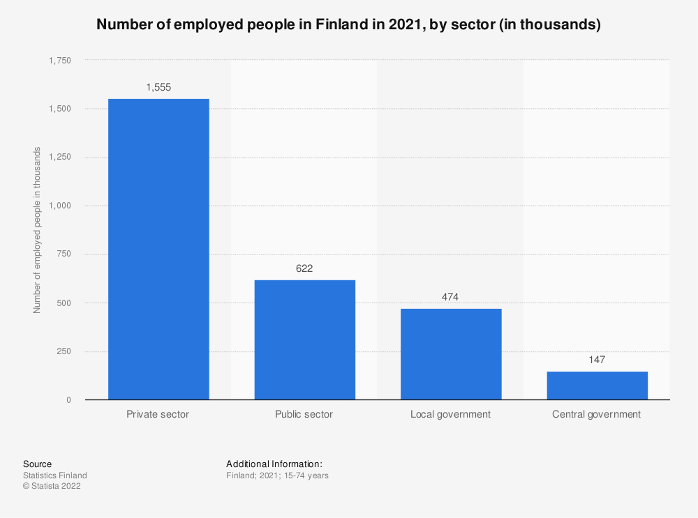 Statistic: Number of employed people in Finland in 2020, by sector (in thousands)   Statista