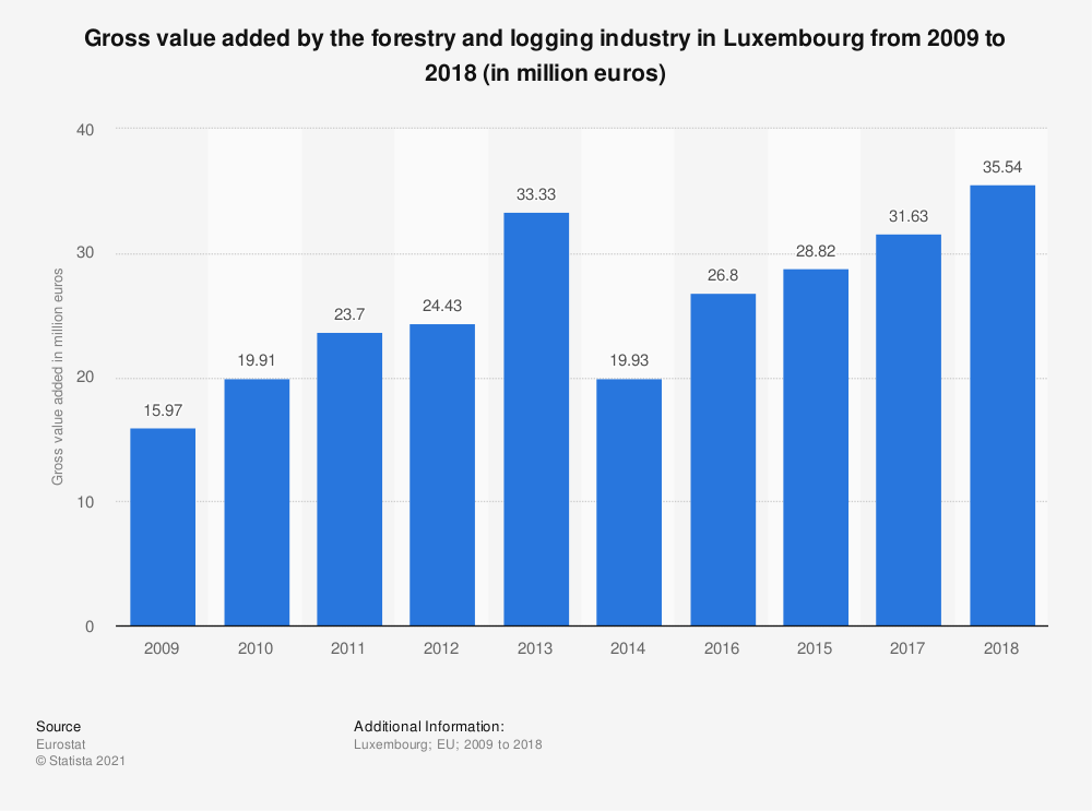 Statistic: Gross value added by the forestry and logging industry in Luxembourg from 2009 to 2018 (in million euros) | Statista