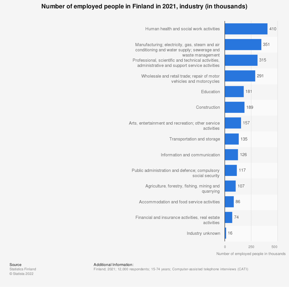 Statistic: Number of employed people in Finland in 2019, industry (in thousands) | Statista