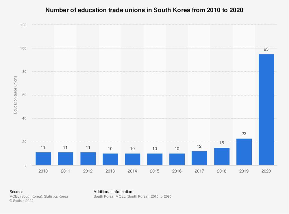 Statistic: Number of education trade unions in South Korea from 2010 to 2019   Statista