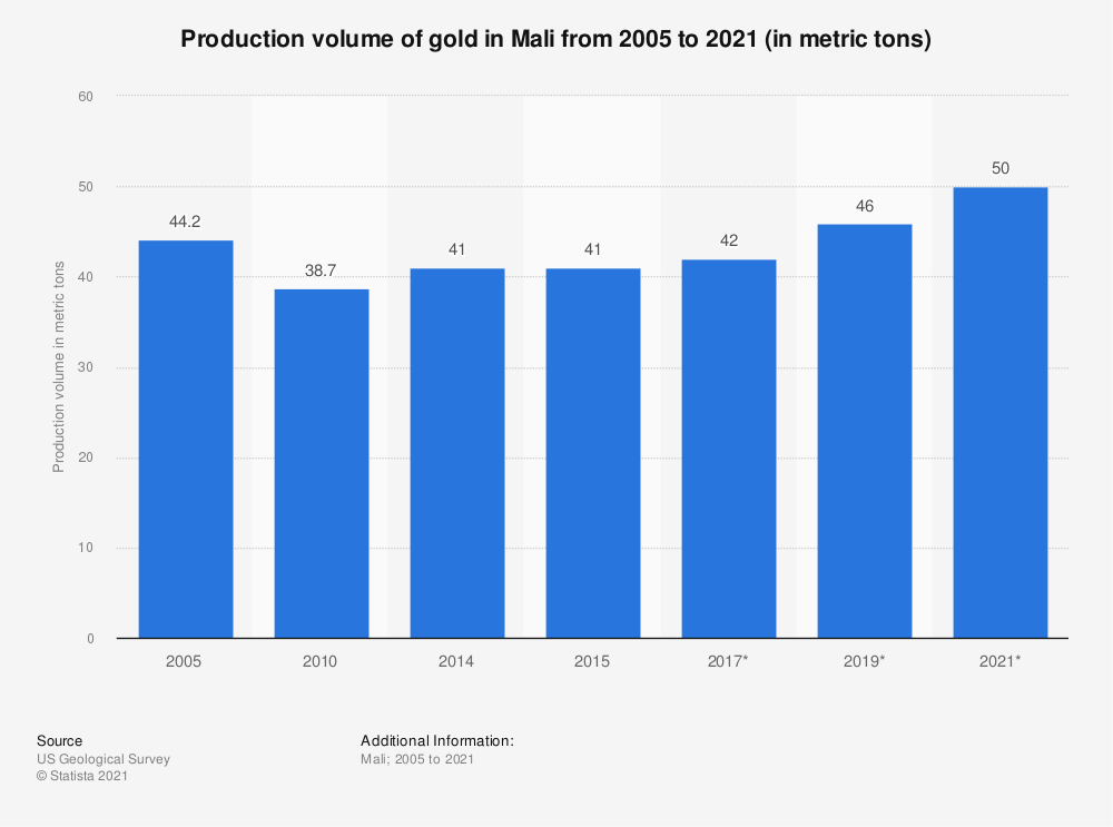 Statistic: Production volume of gold in Mali from 2005 to 2021 (in metric tons) | Statista