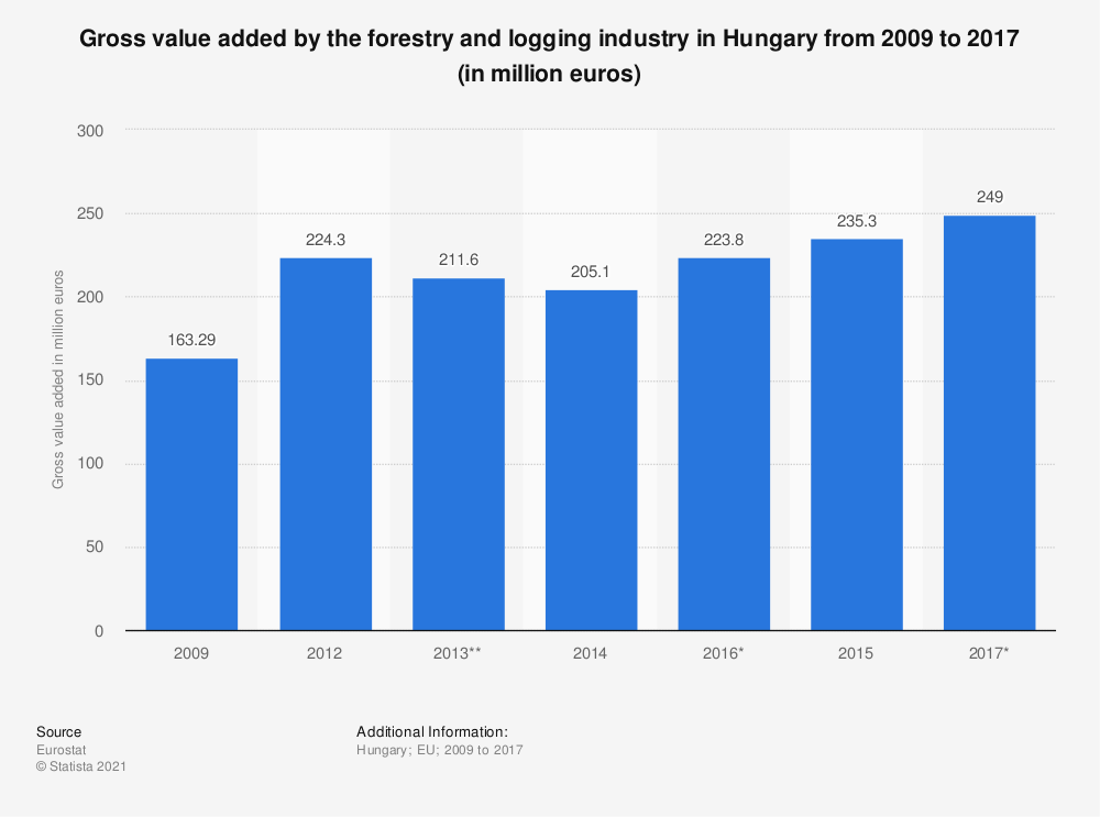 Statistic: Gross value added by the forestry and logging industry in Hungary from 2009 to 2017 (in million euros) | Statista