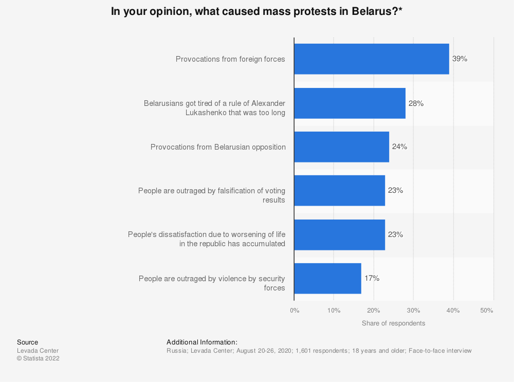 Statistic: In your opinion, what caused mass protests in Belarus?*   Statista