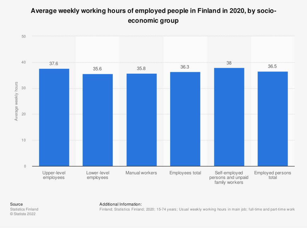 Statistic: Average weekly working hours of employed people in Finland in 2019, by socio-economic group   Statista