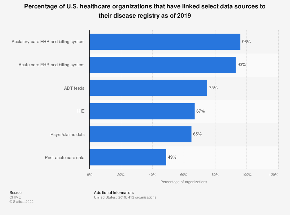 Statistic: Percentage of U.S. healthcare organizations that have linked select data sources to their disease registry as of 2019   Statista