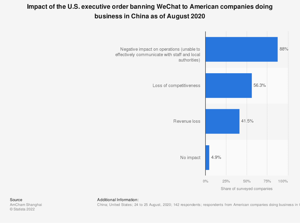 Statistic: Impact of the U.S. executive order banning WeChat to American companies doing business in China as of August 2020 | Statista