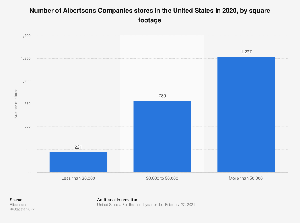 Statistic: Number of Albertsons Companies stores in the United States in 2019, by square footage | Statista