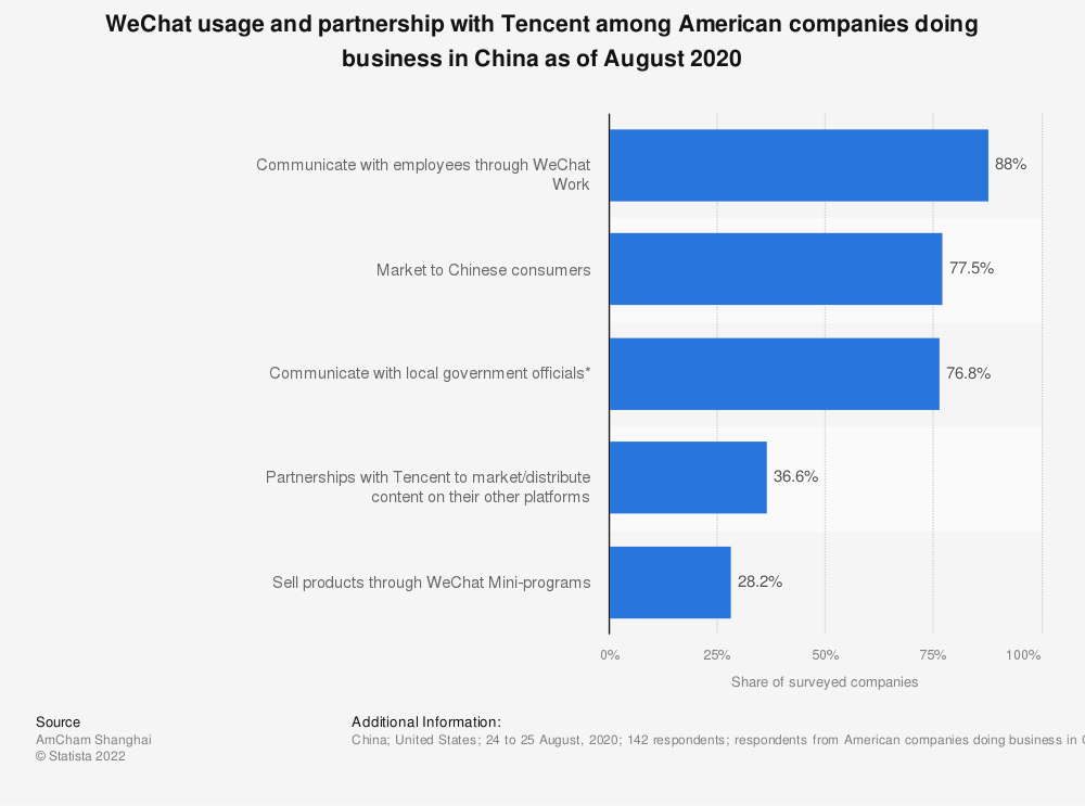 Statistic: WeChat usage and partnership with Tencent among American companies doing business in China as of August 2020 | Statista