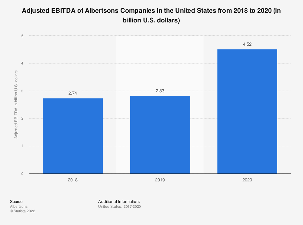 Statistic: EBITDA of Albertsons Companies in the United States from 2017 to 2019 (in billion U.S. dollars) | Statista
