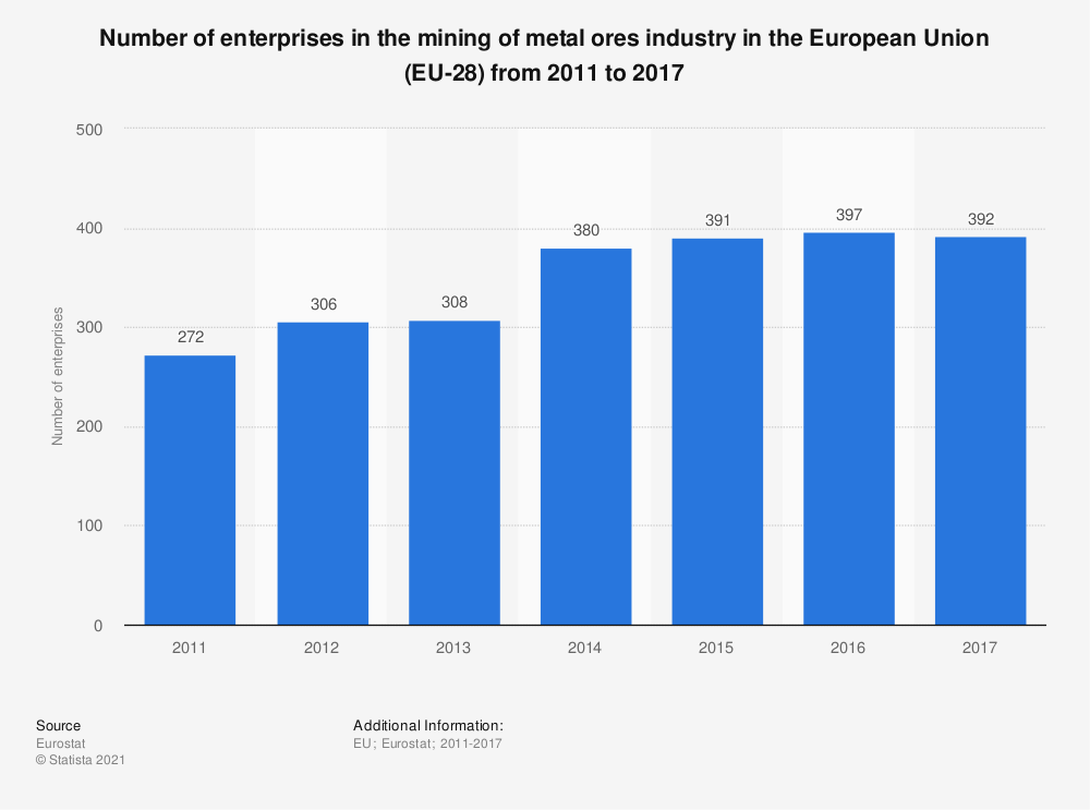 Statistic: Number of enterprises in the mining of metal ores industry in the European Union (EU-28) from 2011 to 2017 | Statista