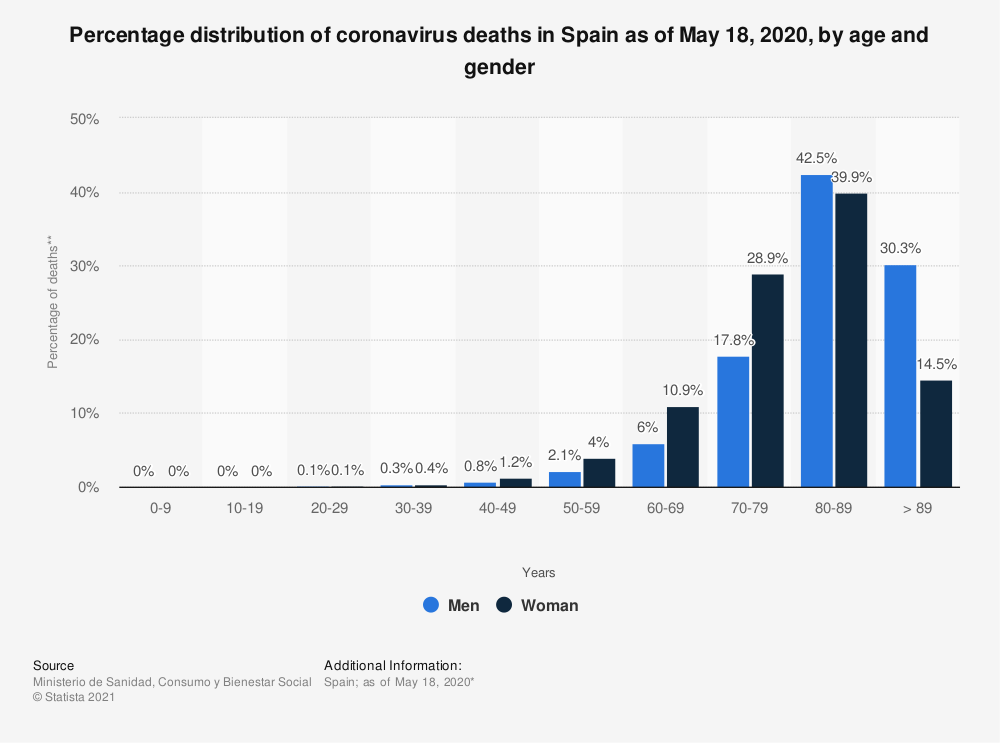 Statistic: Percentage distribution of coronavirus deaths in Spain as of May 18, 2020, by age and gender | Statista