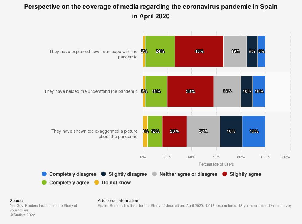 Statistic: Perspective on the coverage of media regarding the coronavirus pandemic in Spain in April 2020   Statista