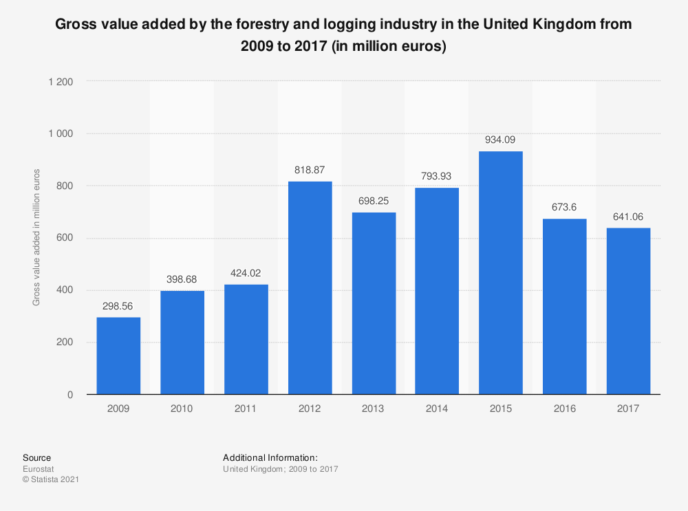 Statistic: Gross value added by the forestry and logging industry in the United Kingdom from 2009 to 2017 (in million euros) | Statista