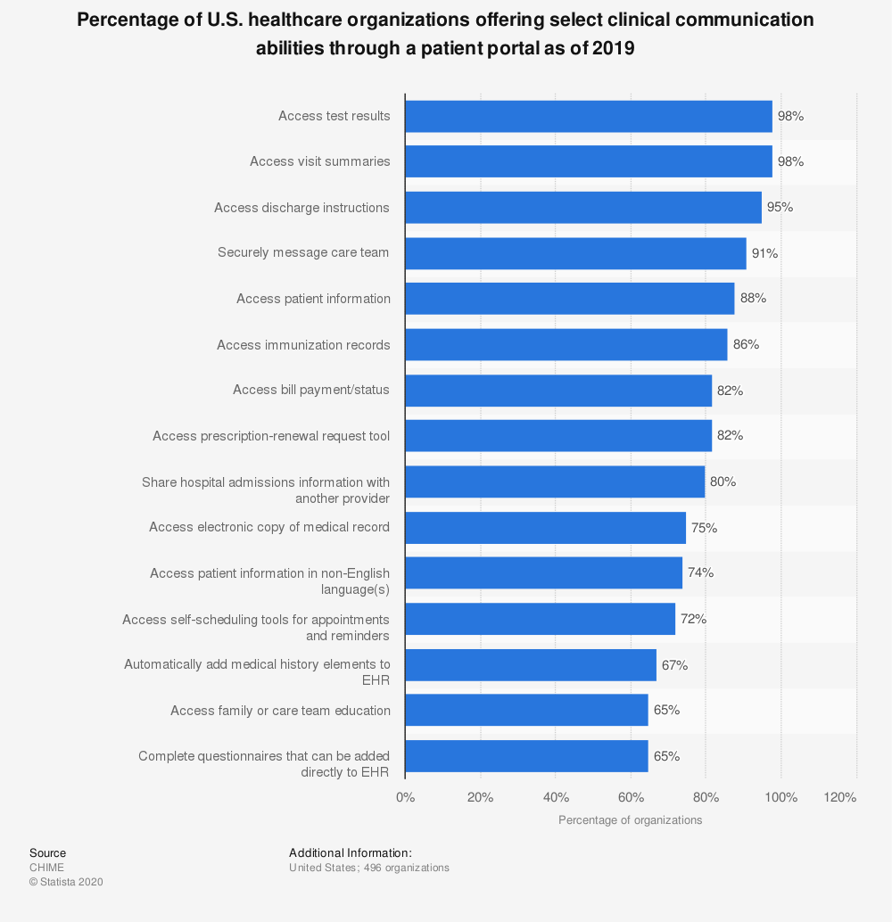 Statistic: Percentage of U.S. healthcare organizations offering select clinical communication abilities through a patient portal as of 2019 | Statista