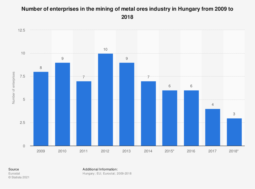 Statistic: Number of enterprises in the mining of metal ores industry in Hungary from 2009 to 2018 | Statista