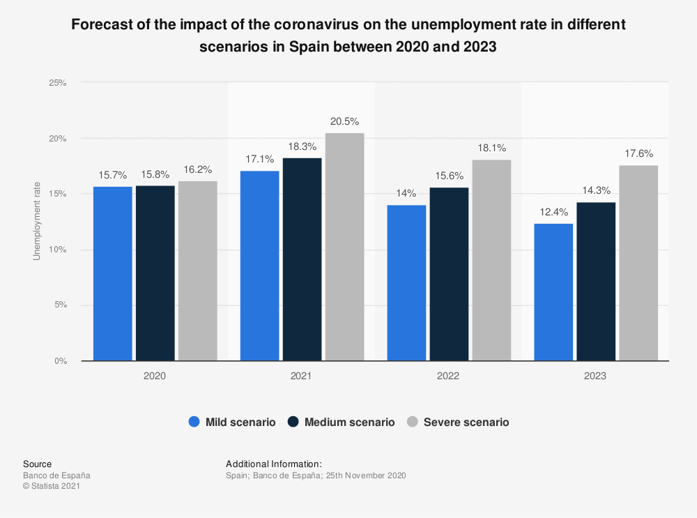 Statistic: Forecast of the impact of the coronavirus on the unemployment rate in different scenarios in Spain between 2020 and 2022 | Statista
