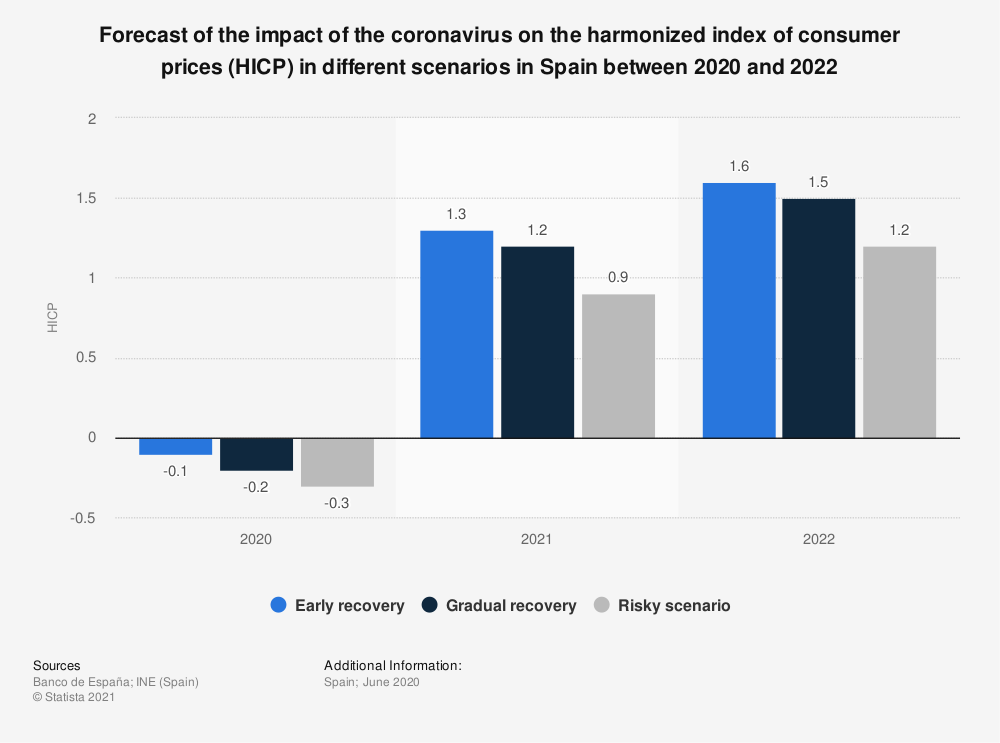 Statistic: Forecast of the impact of the coronavirus on the harmonized index of consumer prices (HICP) in different scenarios in Spain between 2020 and 2022 | Statista