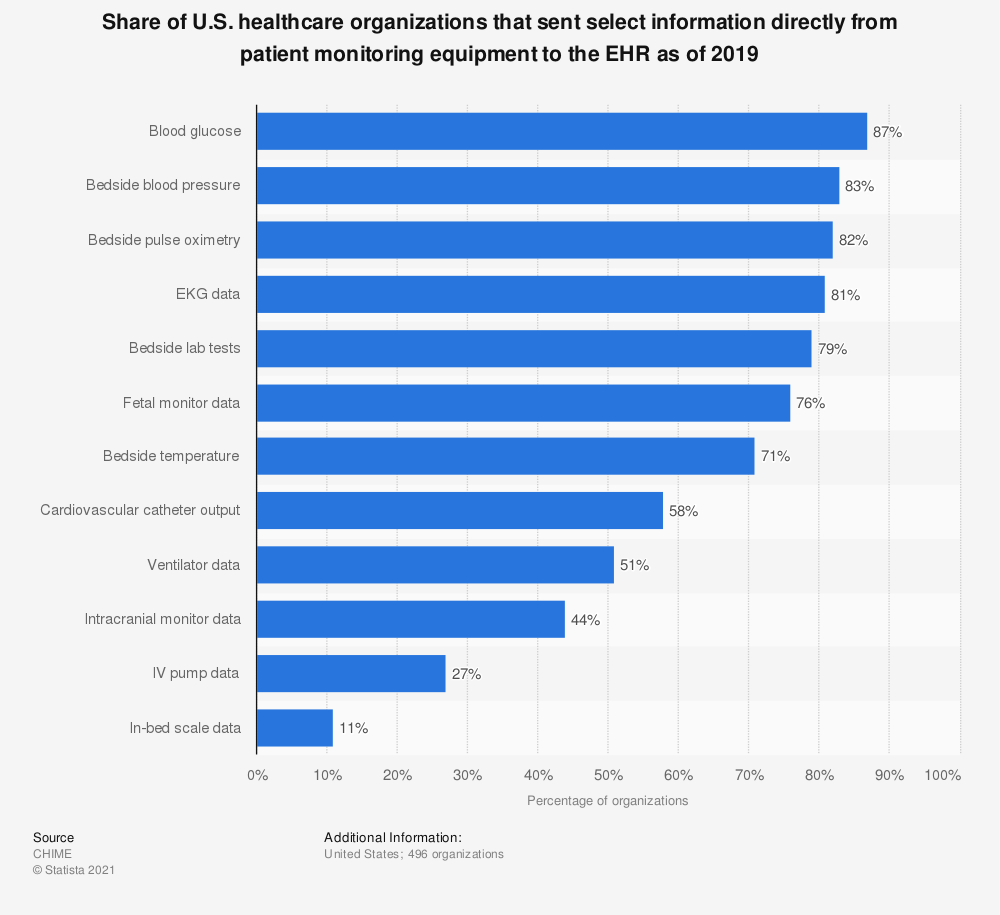 Statistic: Share of U.S. healthcare organizations that sent select information directly from patient monitoring equipment to the EHR as of 2019 | Statista