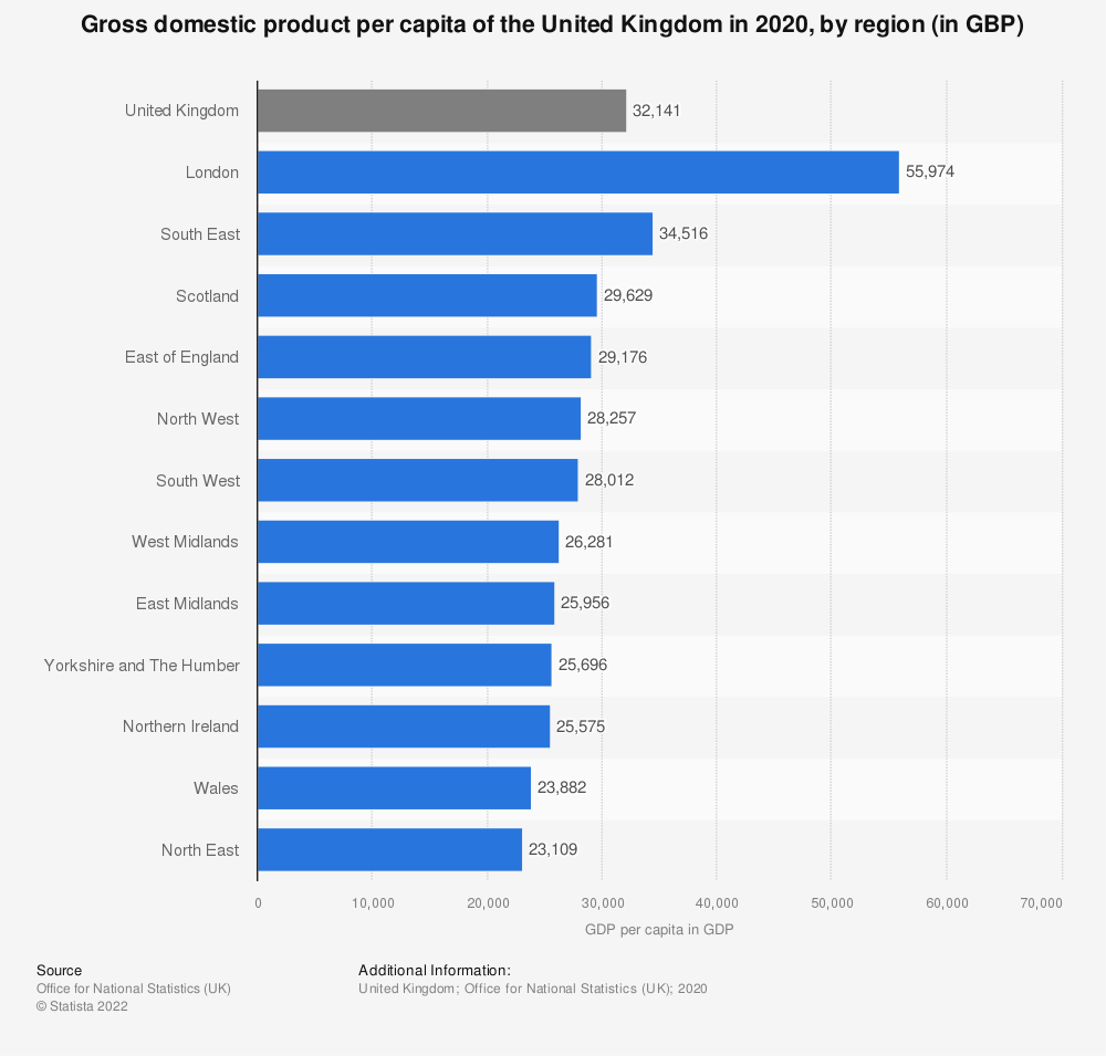 Statistic: Gross domestic product per capita of the United Kingdom in 2019, by region (in GBP) | Statista